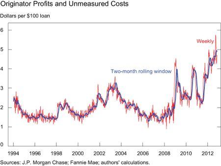 Chart-2_originator-profit