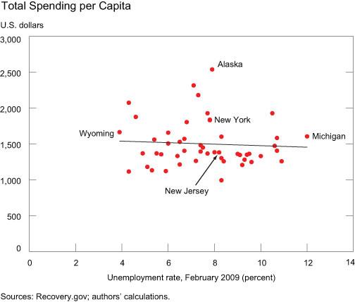Total-Spending-Per-Capita