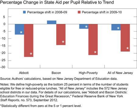 Chart1_State_Aid