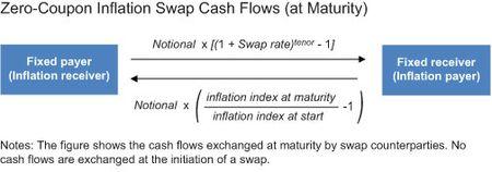 How Liquid Is the Inflation Swap Market? -Liberty Street Economics