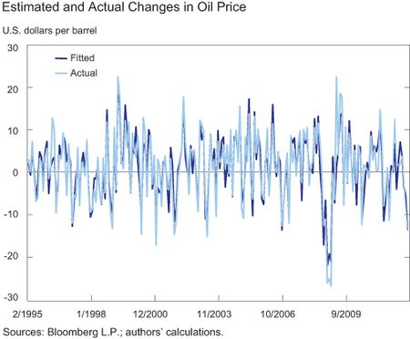 Figure-2_Supply-Demand-Shocks-in-Oil-Mkt