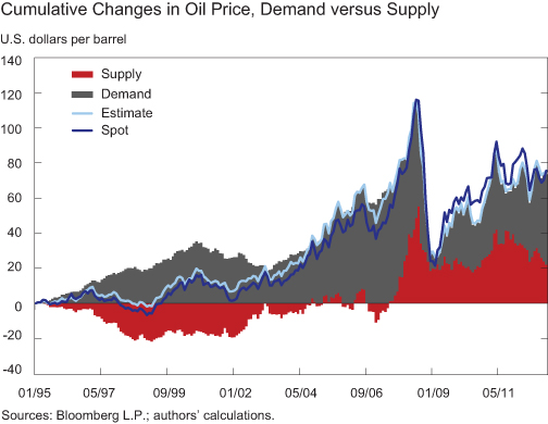 Figure-4_Supply-Demand-Shocks-in-Oil-Mkt