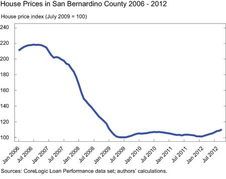 GRAPH-6_House-Prices-in-San-Bernardino