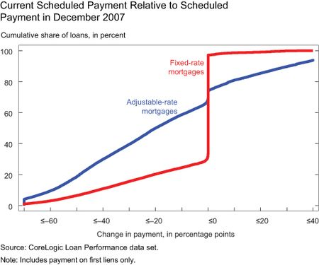 GRAPH-3_Current-Scheduled-Payment