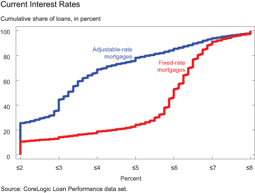 GRAPH-4_Current-Interest-Rates