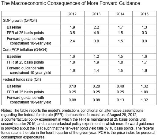 Macroeconomic-Consequences_table-1