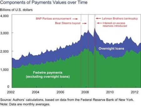 Components-of-Payment-Values-Over-Time