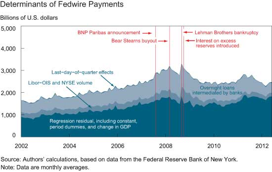Determinants-of-Fedwire-Payments