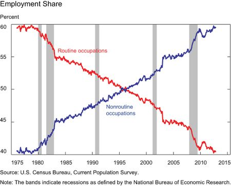 Chart1_share-of-employment