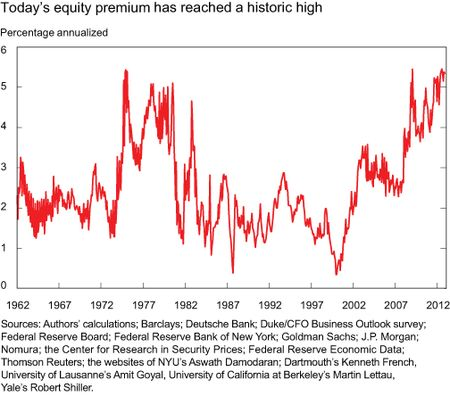Chart1_equity-premium-historical-high