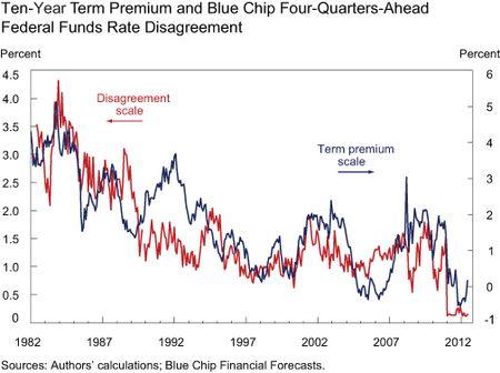 Chart2_ffr-disagreement