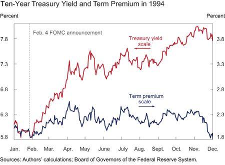 Chart6_acm-treasury