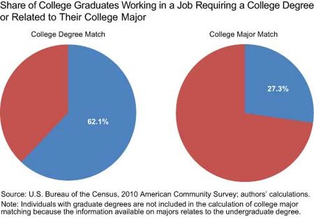 Share-of-College-Graduates-Working-in-a-Job-Requiring-a-College-Degree