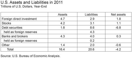 Table-US-Assets-and-Liabilities