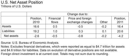 Table-US-Net-Asset-Position