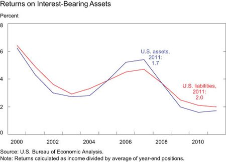 Returns-on-Interest-Bearing-Assets