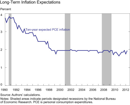 Long-term-Inflation-Expectations