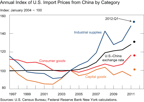 CHART-2_US-import-price_Annually