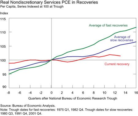 Real-NondiscretionaryServices-PCE-in-Recoveries