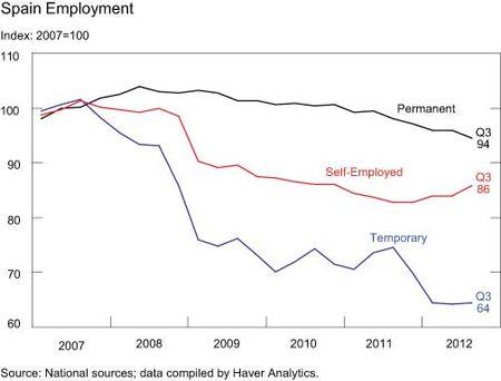 Spain-Employment