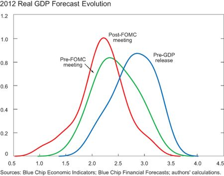 CHART-5_2012-Real-GDP-ForecastEvolution