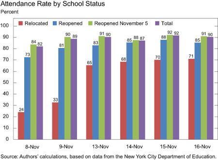 CHART-2_ATTENDANCE-OF-SCHOOLS