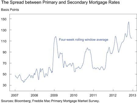 Chart-1_spread-between-mortgages