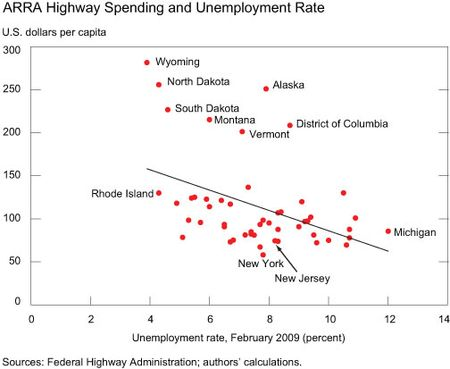 ARRA-Highway-Spending-and-Unemployment-Rate