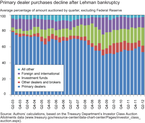 CHART-1_PRIMARY-DEALER-PURCHASES