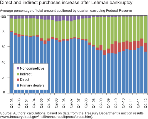 CHART-4_DIRECT-AND-INDIRECT-PURCHASES