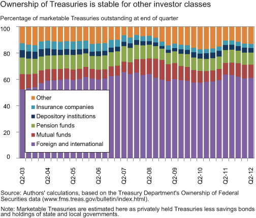 CHART-3_OWNERSHIP-OF-TREASURIES