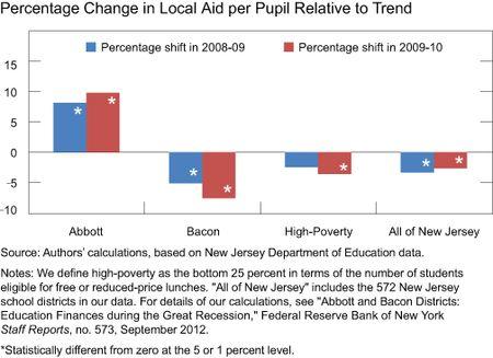 Chart3_Local_Aid