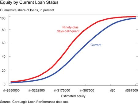 GRAPH-2_EQUITY-BY-CURR-LOAN-STATUS