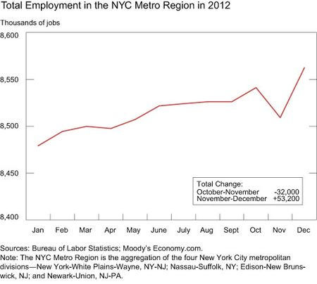 Total-Employment-in-the-NYC-Metro-Region
