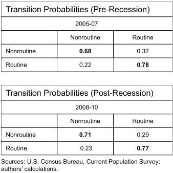 TABLE1_transition-probabilities
