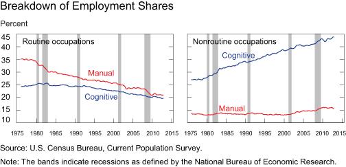 Chart2_Employ