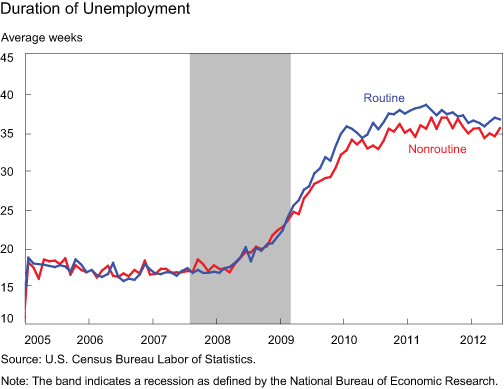 Chart4_duration-of-unemploy