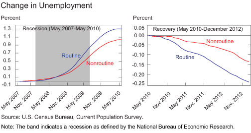Chart3_changes-in-unemployment