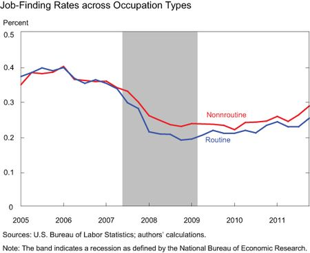 Chart5_jobfinding-rates