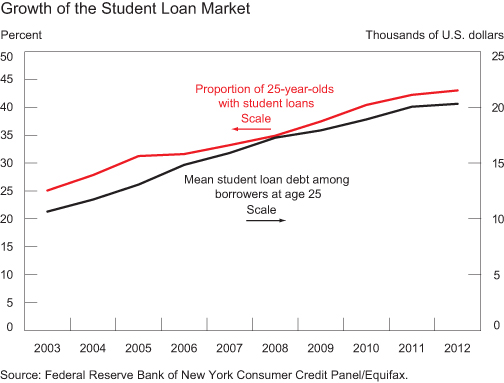 Chart1_Growth-of-the-student-loan-market