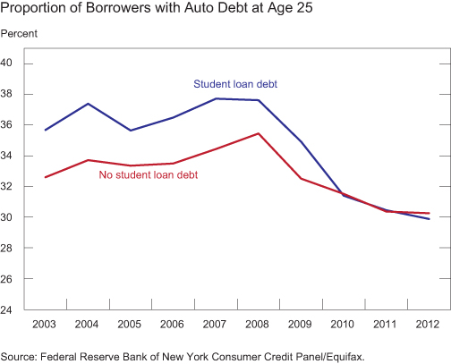 Chart3_Proportion-with-auto-debt-at-age-25
