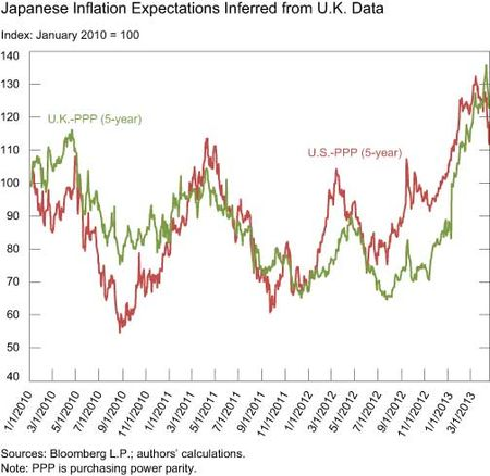 Japanese-Inflation-Expectations-Inferred-from-UK-Data