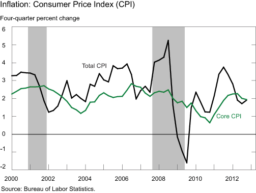 Chart-1_Inflation-CPI