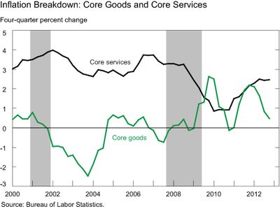Chart-2_Inflation-Breakdown