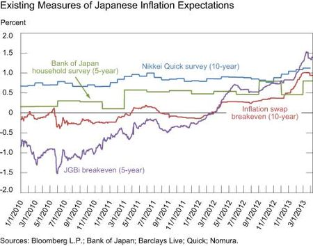 Existing-Measures-of-Japanese-Inflation-Expectations_2