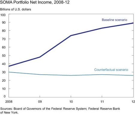 SOMA-Portfolio-Net-Income-2008-12