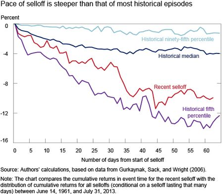 Ch4_Pace-of-selloff-steeper