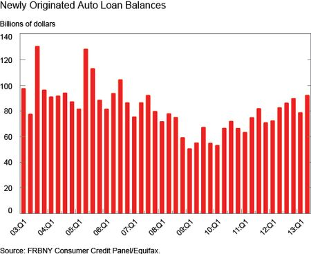Ch1_Newly-Originated-Auto-Loan-Balances