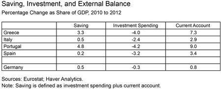 Saving,-Investment-and-External-Balance
