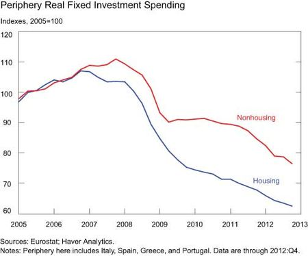 Periphery-Real-Fixed-Investment-Spending